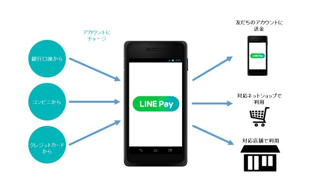LINE Payは銀行口座・コンビに・クレジットカードの3種類からアカウント(口座)にチャージできる上に、ネットショップや友だちへの送金、実店舗での利用もできるので死角が無い