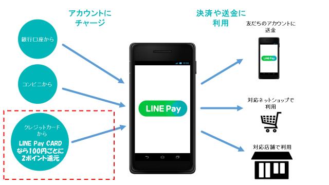 LINE Payカードを利用することでさらにお得に利用が可能!